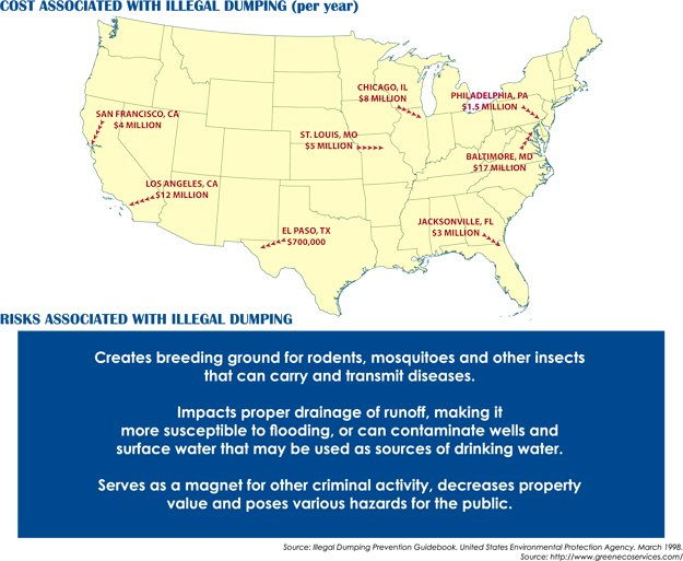Crimes associated with illegal dumping in the U.S
