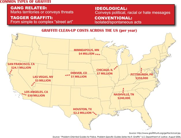 Graffiti Clean Costs throughout the U.S.